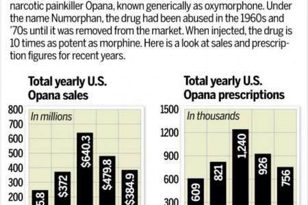 Why Opana MUST be removed from the market:...